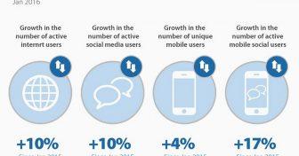 Οι Τάσεις στο Διαδίκτυο – Στατιστικά και Πληροφορί